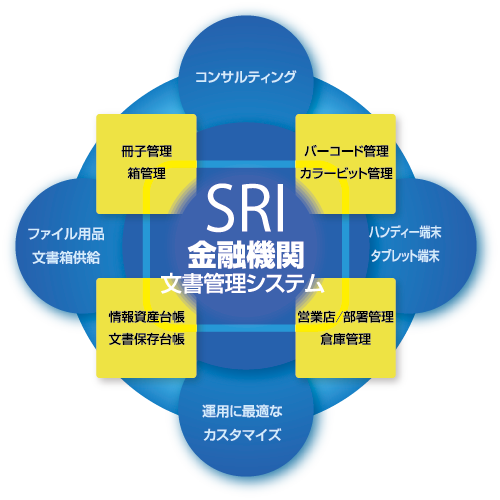 システム円図
