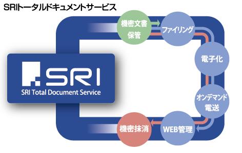 SRIトータルドキュメントサービス